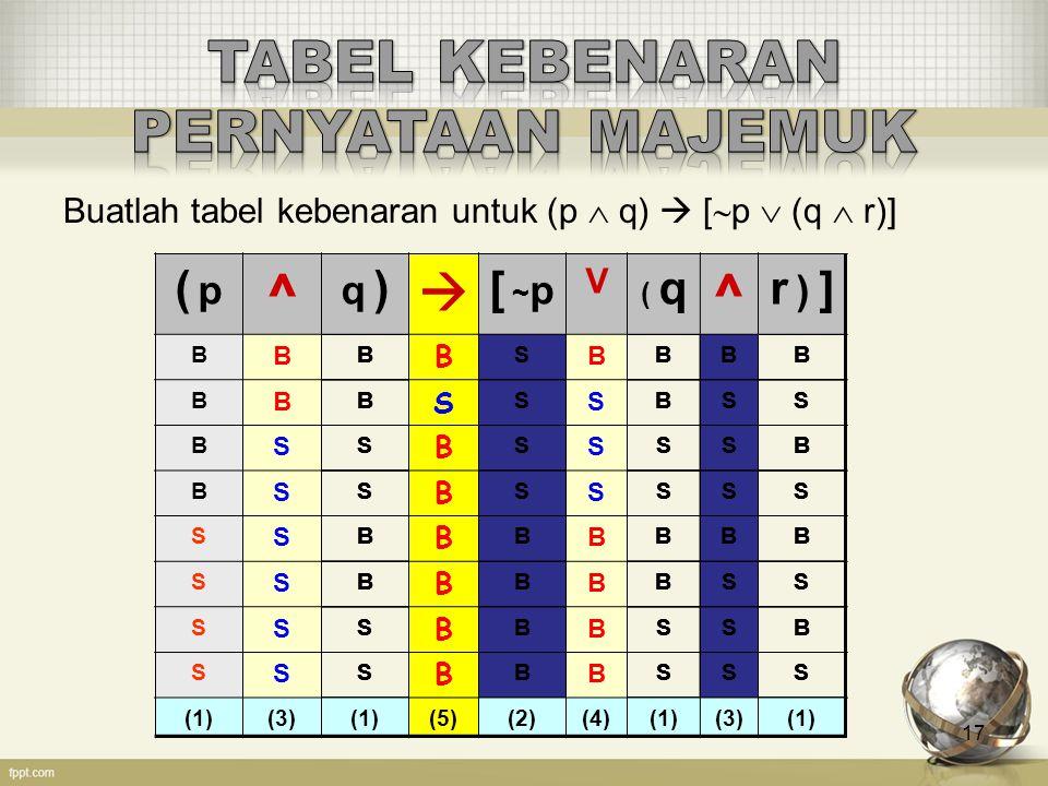 Buatlah tabel kebenaran untuk (p  q)  [  p  (q  r)] 17 ( p( p ^ q )q )  [ ~ p V ( q ^ r ) ]r ) ] BBSBB BBSBS BSSSB BSSSS SBBBB SBBBS SSBSB SSBSS