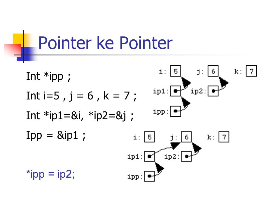 Pointer ke Pointer Int *ipp ; Int i=5, j = 6, k = 7 ; Int *ip1=&i, *ip2=&j ; Ipp = &ip1 ; *ipp = ip2;