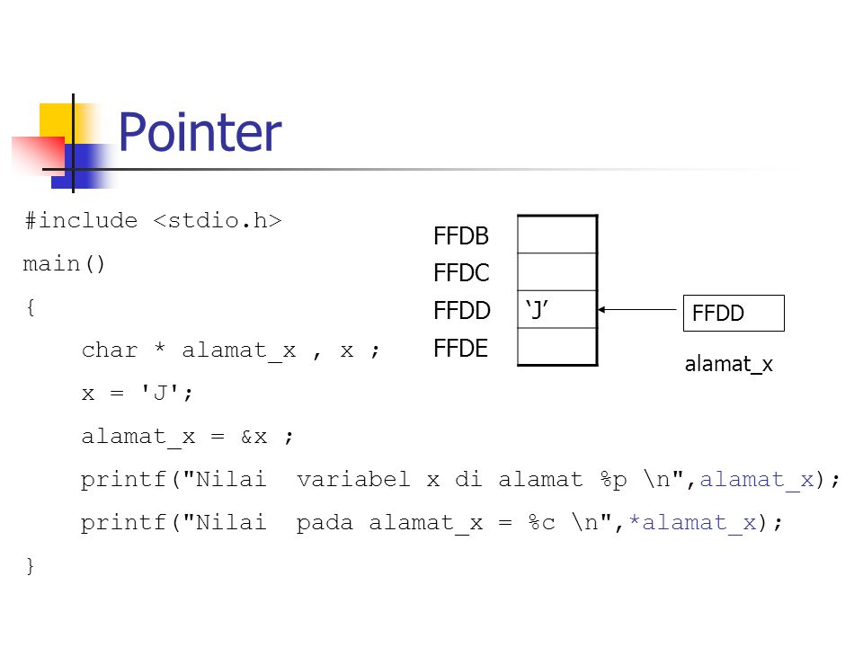 Pointer #include main() { char * alamat_x, x ; x = 'J'; alamat_x = &x ; printf(