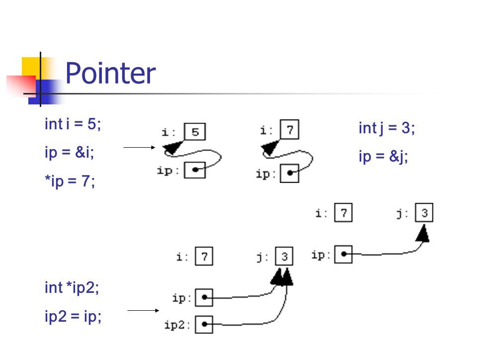 Pointer dan Array *ip2 = 4 -> a[4] = 4 *(ip + 1) = 5 -> a[4] = 5 *(ip – 2 ) = 4 -> a[1] = 4 Ip = a + 3; //a[3] Ip = &a[0] + 3; //a[3] Ip = &a[3] ; //a[3]