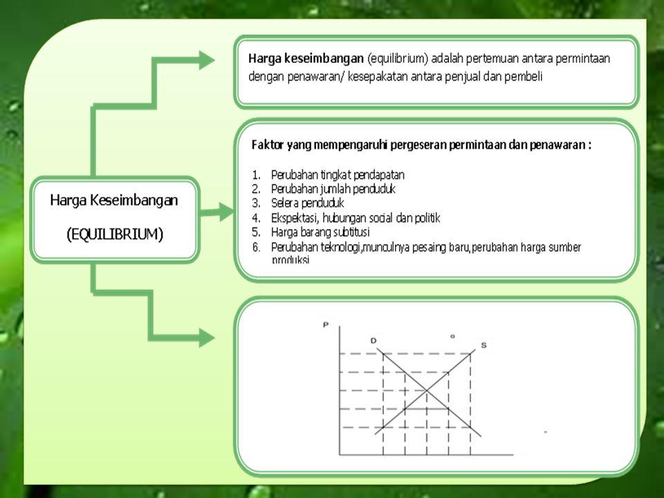 Contoh Proses terbentuknya keseimbangan harga : situasi P (harga Per unit) Qd (permintaan) Qs (Penawaran) A8002080 B7003060 C50040 D3005030 E1006020 Buat kurva permintaan dan penawaran dalam satu kurva keseimbangan.
