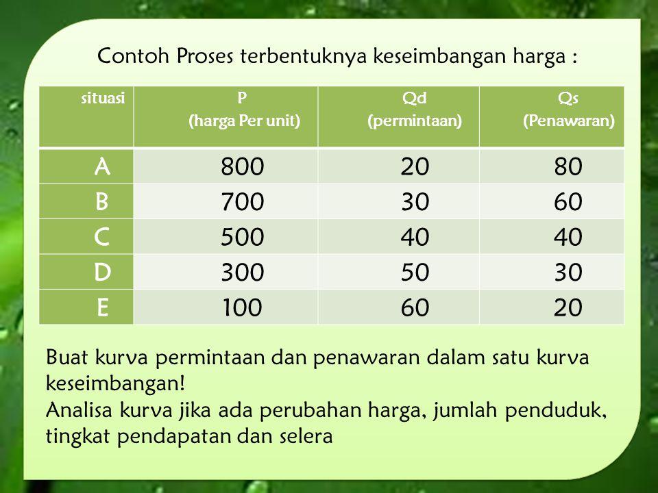 Contoh Proses terbentuknya keseimbangan harga : situasi P (harga Per unit) Qd (permintaan) Qs (Penawaran) A8002080 B7003060 C50040 D3005030 E1006020 B