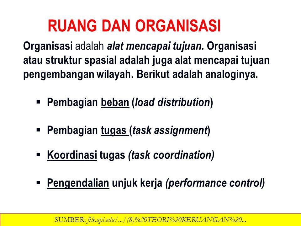 Organisasi adalah alat mencapai tujuan. Organisasi atau struktur spasial adalah juga alat mencapai tujuan pengembangan wilayah. Berikut adalah analogi