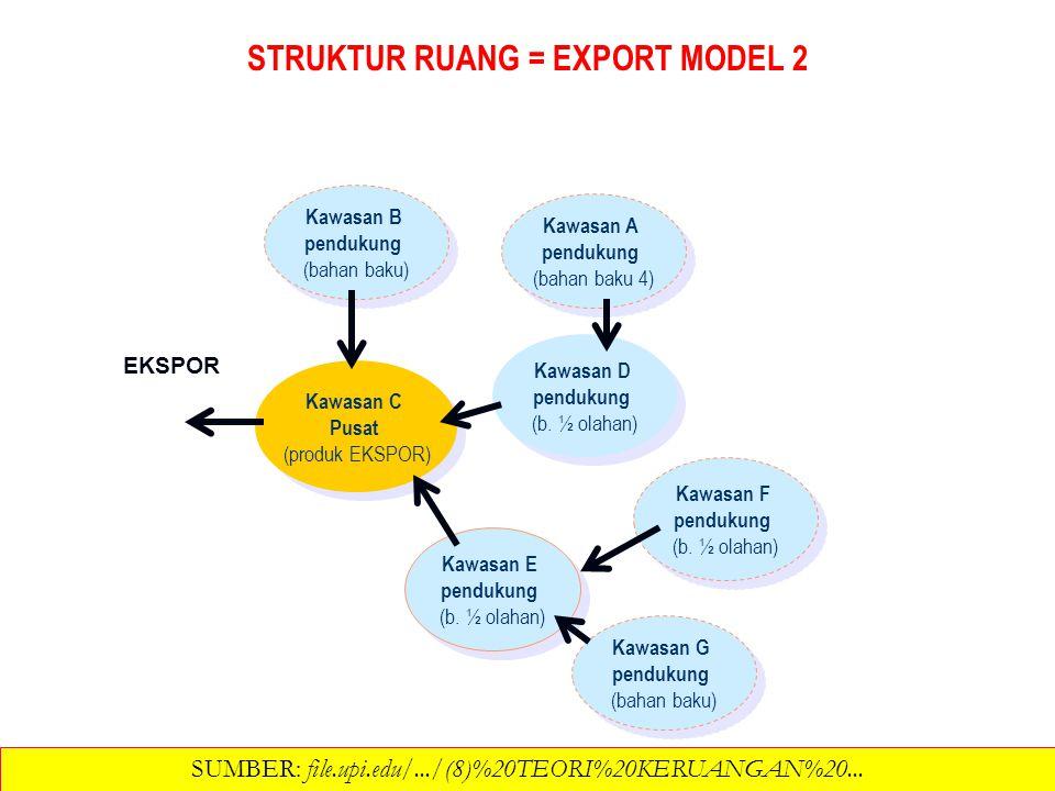 STRUKTUR RUANG = EXPORT MODEL 2 Kawasan B pendukung (bahan baku) Kawasan B pendukung (bahan baku) Kawasan C Pusat (produk EKSPOR) Kawasan C Pusat (pro