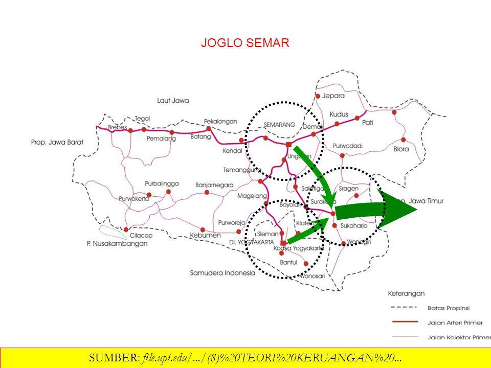 Pusat pertumbuhan JOGLO SEMAR SUMBER: file.upi.edu/.../(8)%20TEORI%20KERUANGAN%20... 
