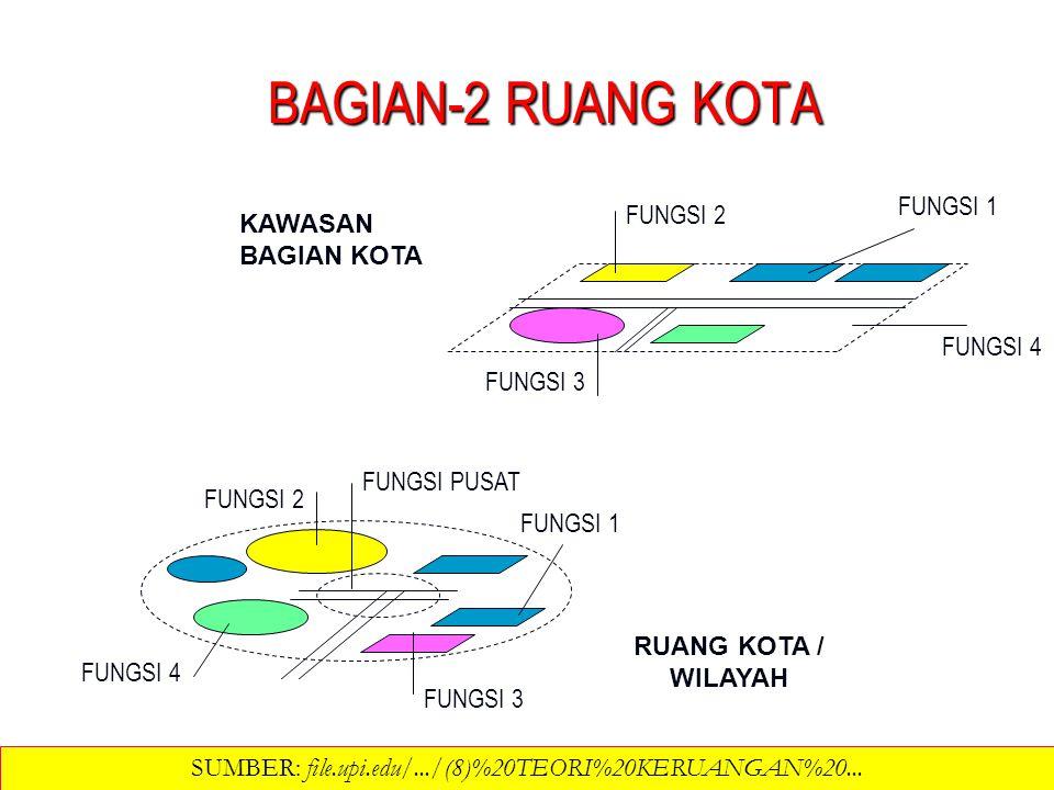 STRUKTUR SPASIAL = EKSPORT MODEL 1 Kawasan B pendukung (b.