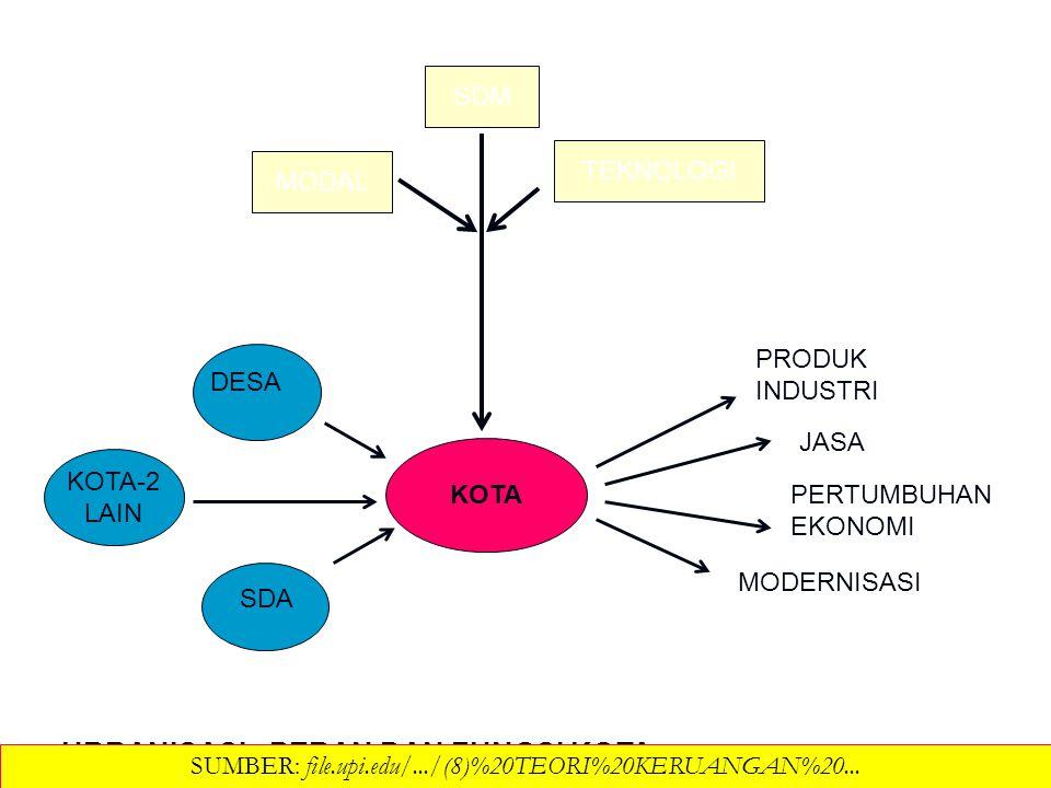 Orientasi dan keterkaitan antar pusat-2 kota / pusat produksi dapat diubah Orientasi dan keterkaitan antar pusat-2 kota / pusat produksi dapat diubah Perkembangan keterkaitan dapat dipengaruhi atau dipercepat terjadinya Perkembangan keterkaitan dapat dipengaruhi atau dipercepat terjadinya Perkembangan keterkaitan dapta berkembang melahirkan hierarki perkembangan Perkembangan keterkaitan dapta berkembang melahirkan hierarki perkembangan Orientasi dan hierarki perkembangan dapat dipengaruhi, diubah dan dipacu lajunya Orientasi dan hierarki perkembangan dapat dipengaruhi, diubah dan dipacu lajunya ORIENTASI DAPAT DIUBAH DAN BERSIFAT HIERAKIS SUMBER: file.upi.edu/.../(8)%20TEORI%20KERUANGAN%20...