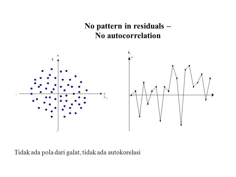 No pattern in residuals – No autocorrelation Tidak ada pola dari galat, tidak ada autokorelasi