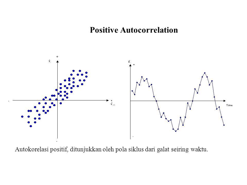Positive Autocorrelation Autokorelasi positif, ditunjukkan oleh pola siklus dari galat seiring waktu.