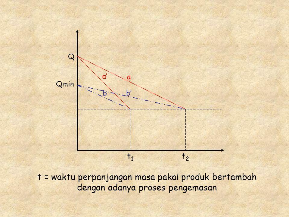 Qmin Q t1t1 t2t2 a a' bb' t = waktu perpanjangan masa pakai produk bertambah dengan adanya proses pengemasan