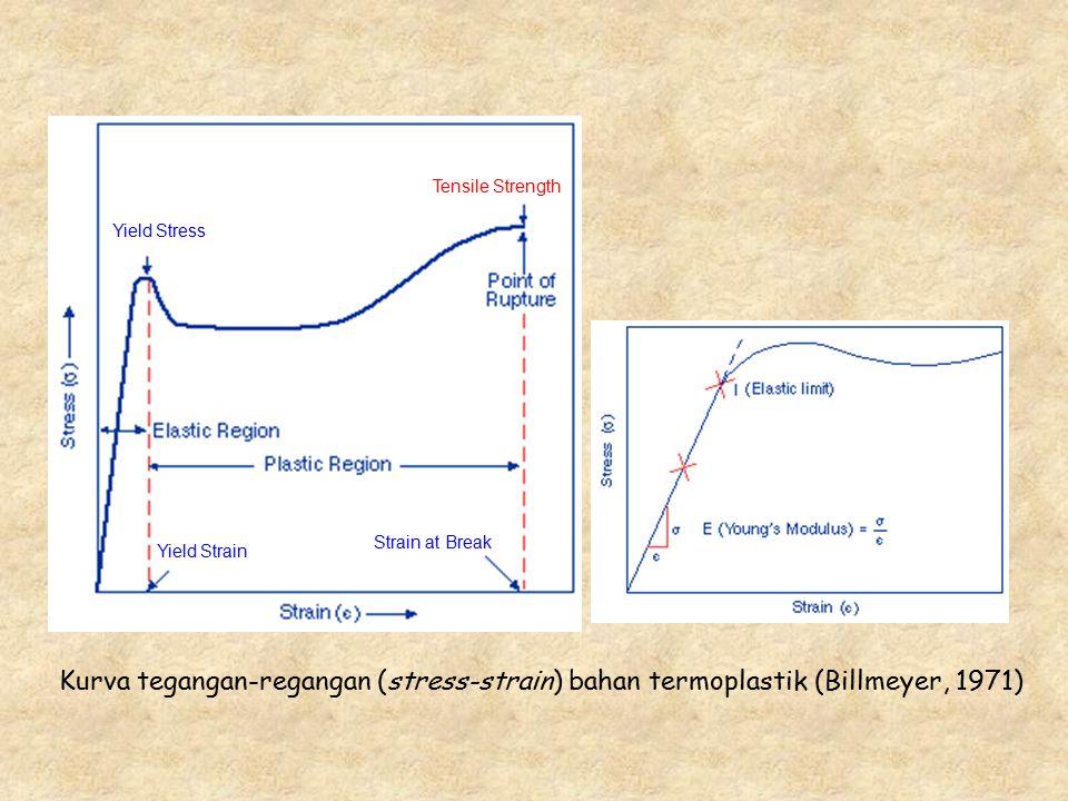 Tensile Strength Yield Stress Yield Strain Strain at Break Kurva tegangan-regangan (stress-strain) bahan termoplastik (Billmeyer, 1971)