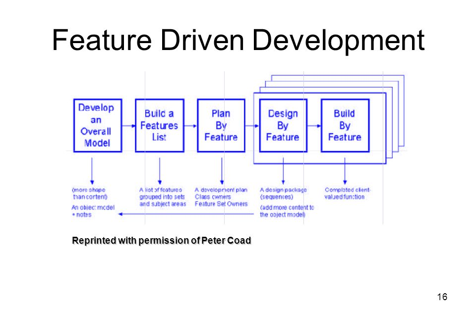 16 Feature Driven Development Reprinted with permission of Peter Coad