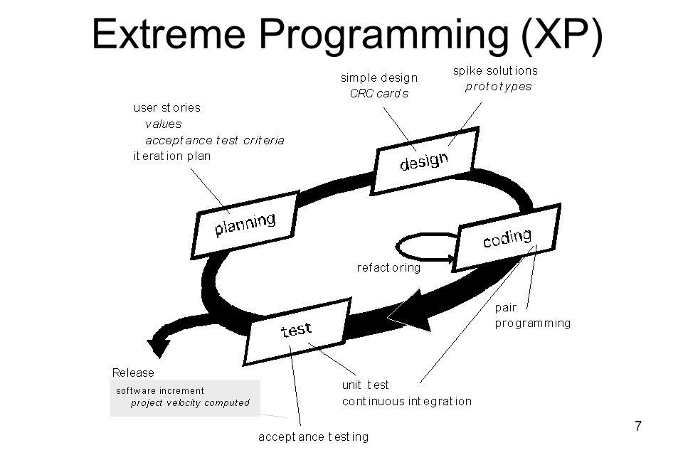 7 Extreme Programming (XP)