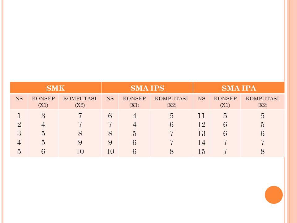 SMK SMA IPSSMA IPA NSKONSEP (X1) KOMPUTASI (X2) NSKONSEP (X1) KOMPUTASI (X2) NSKONSEP (X1) KOMPUTASI (X2) 1234512345 3455634556 7 8 9 10 6 7 8 9 10 44