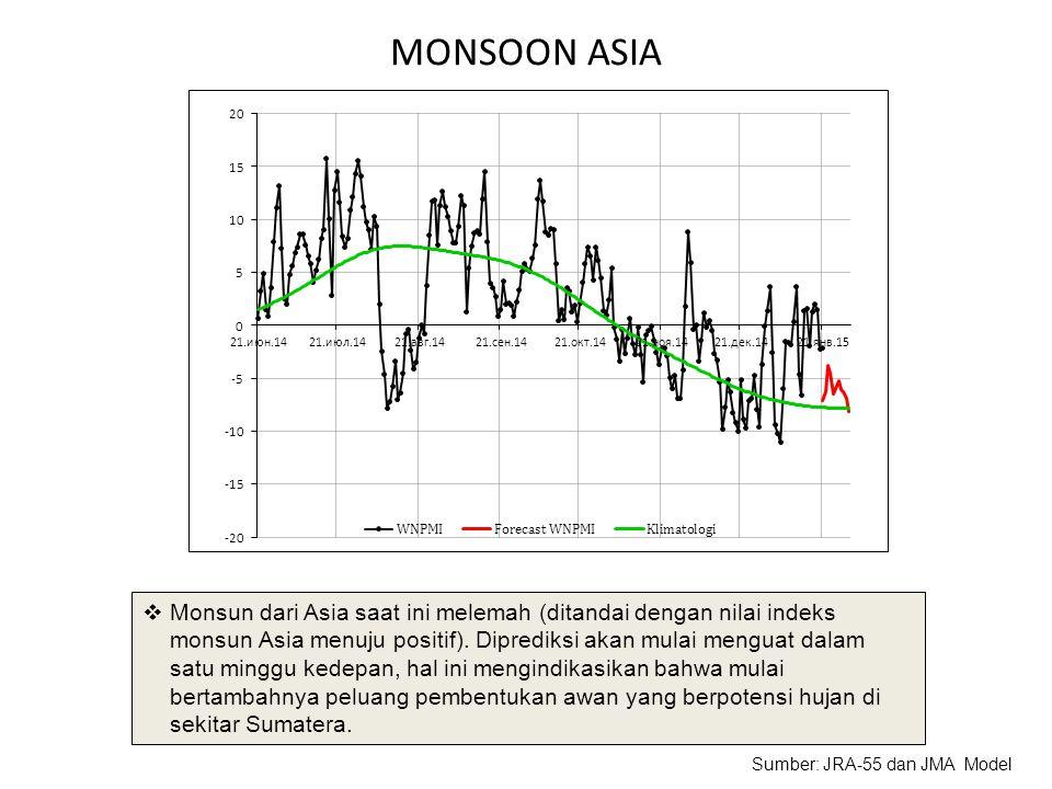 MONSOON ASIA  Monsun dari Asia saat ini melemah (ditandai dengan nilai indeks monsun Asia menuju positif). Diprediksi akan mulai menguat dalam satu m