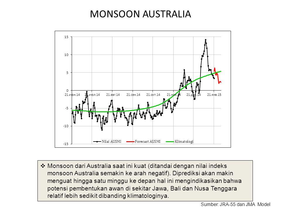 MONSOON AUSTRALIA  Monsoon dari Australia saat ini kuat (ditandai dengan nilai indeks monsoon Australia semakin ke arah negatif). Diprediksi akan mak