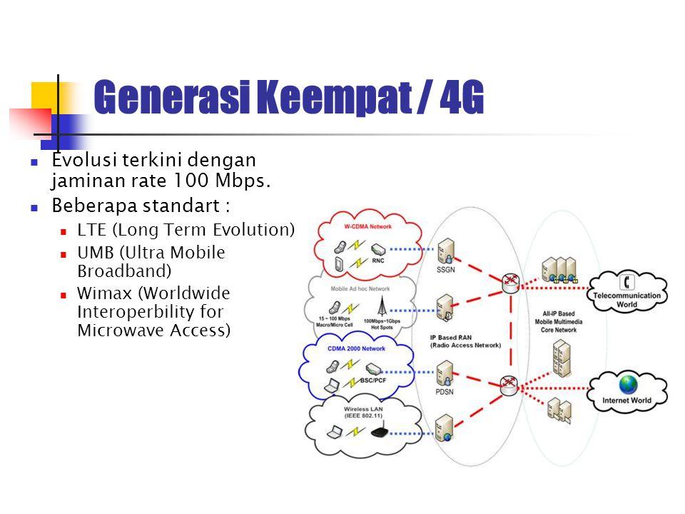 Generasi Keempat / 4G Evolusi terkini dengan jaminan rate 100 Mbps.