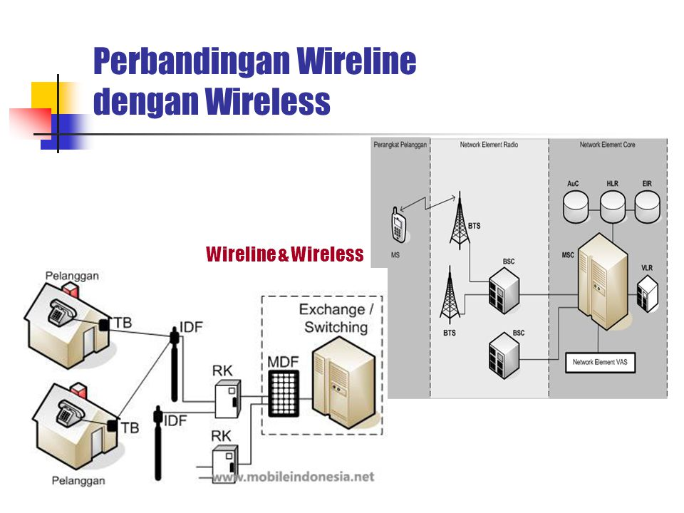 Perbandingan Wireline dengan Wireless Wireline & Wireless