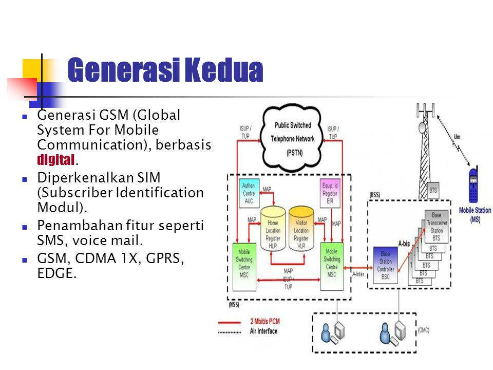 Generasi Kedua Generasi GSM (Global System For Mobile Communication), berbasis digital. Diperkenalkan SIM (Subscriber Identification Modul). Penambaha