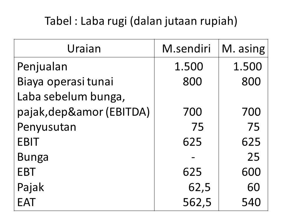 Tabel : Laba rugi (dalan jutaan rupiah) UraianM.sendiriM. asing Penjualan Biaya operasi tunai Laba sebelum bunga, pajak,dep&amor (EBITDA) Penyusutan E