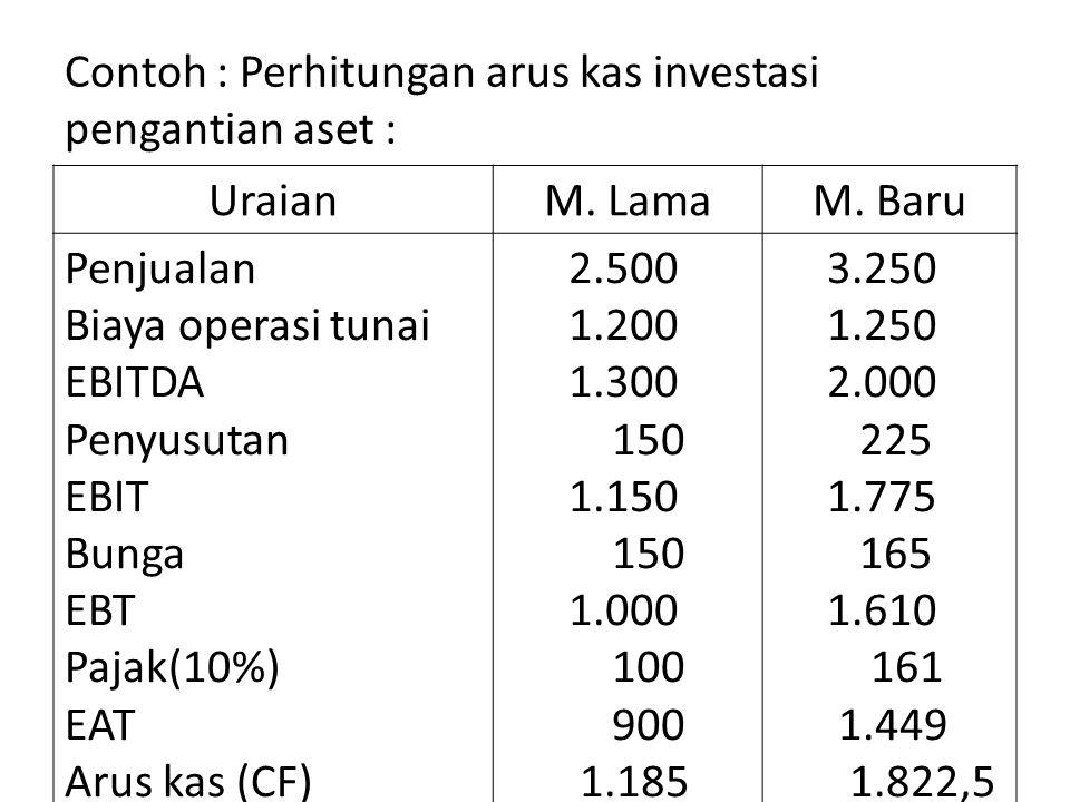 Contoh : Perhitungan arus kas investasi pengantian aset : UraianM. LamaM. Baru Penjualan Biaya operasi tunai EBITDA Penyusutan EBIT Bunga EBT Pajak(10