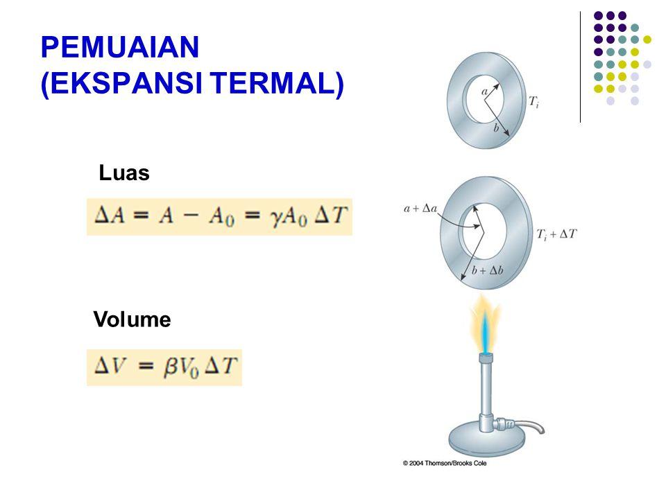 PEMUAIAN (EKSPANSI TERMAL) Luas Volume