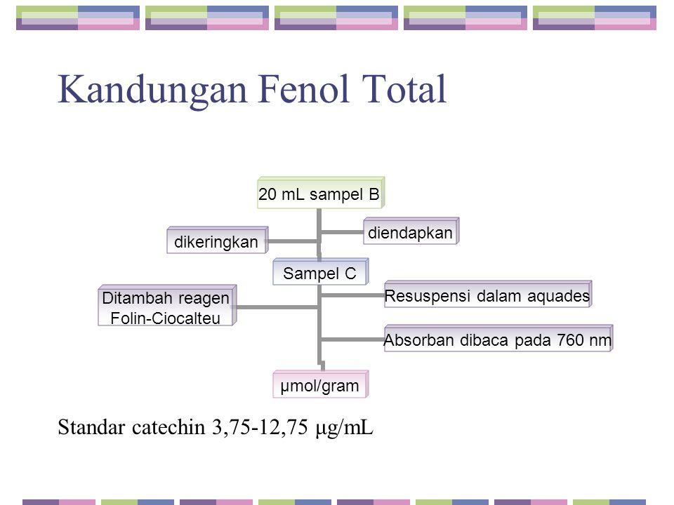 Kandungan Fenol Total Standar catechin 3,75-12,75 μg/mL 20 mL sampel B Sampel C μmol/gram Resuspensi dalam aquades Ditambah reagen Folin-Ciocalteu Abs