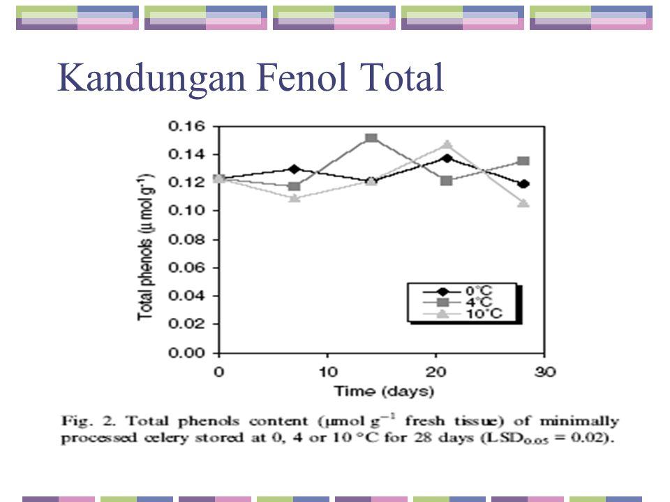 Kandungan Fenol Total