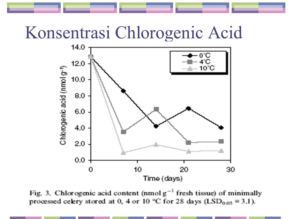 Konsentrasi Chlorogenic Acid