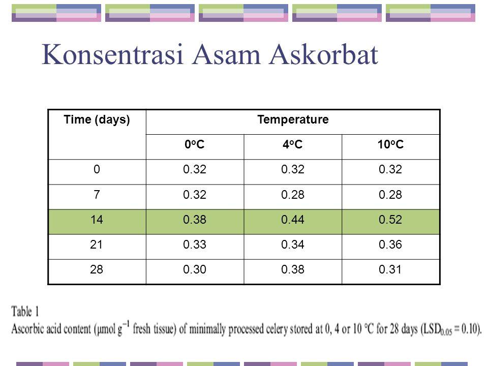 Konsentrasi Asam Askorbat Time (days)Temperature 0oC0oC4oC4oC10 o C 00.32 7 0.28 140.380.440.52 210.330.340.36 280.300.380.31