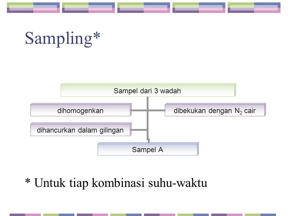 Sampling* * Untuk tiap kombinasi suhu-waktu Sampel dari 3 wadah Sampel A dihomogenkan dibekukan dengan N2 cair dihancurkan dalam gilingan
