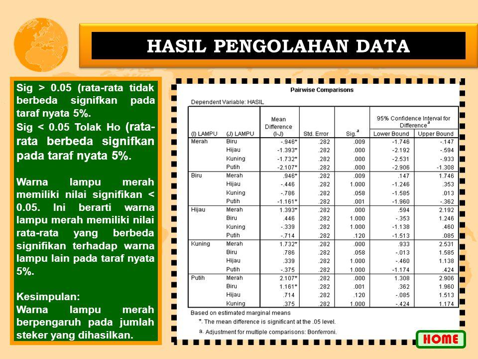 HASIL PENGOLAHAN DATA Sig > 0.05 (rata-rata tidak berbeda signifkan pada taraf nyata 5%.