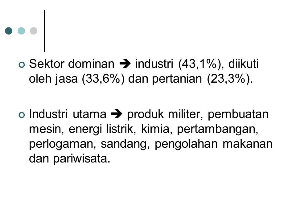 Sektor dominan  industri (43,1%), diikuti oleh jasa (33,6%) dan pertanian (23,3%).