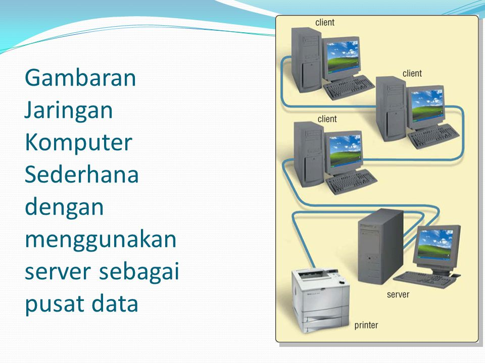 Gambaran Jaringan Komputer Sederhana dengan menggunakan server sebagai pusat data