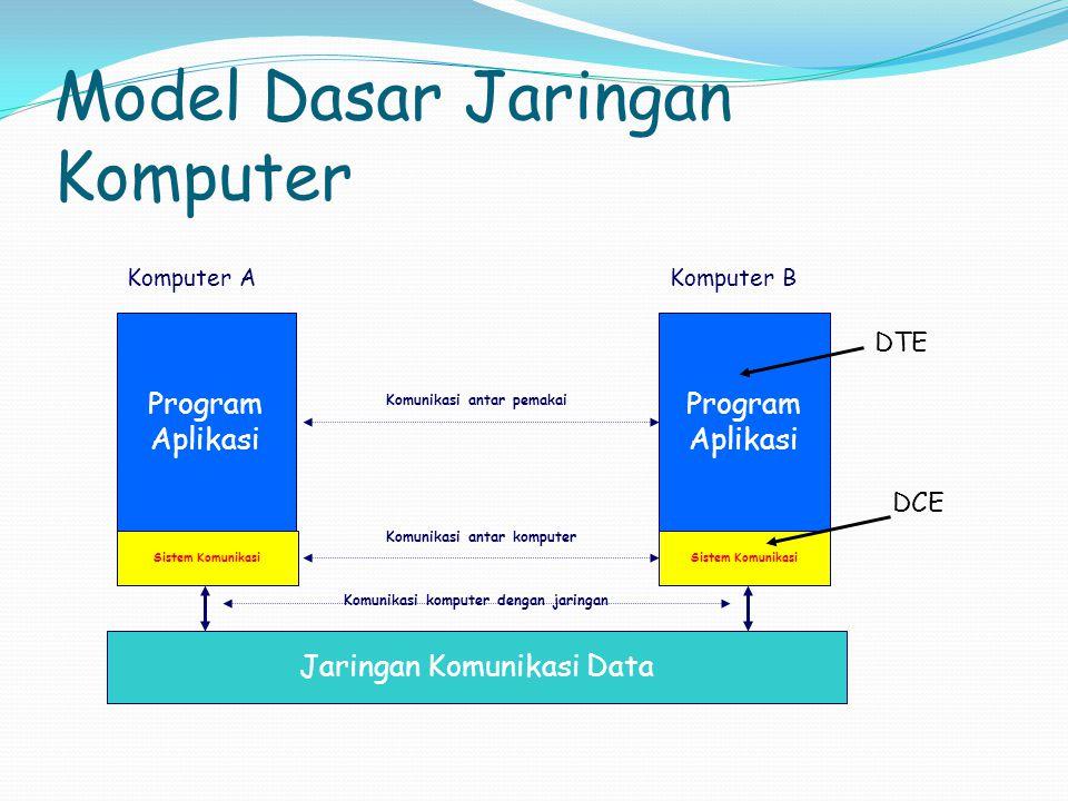 Model Dasar Jaringan Komputer Program Aplikasi Program Aplikasi Sistem Komunikasi Jaringan Komunikasi Data Komputer AKomputer B Komunikasi antar pemak