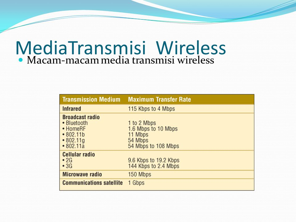 MediaTransmisi Wireless Macam-macam media transmisi wireless