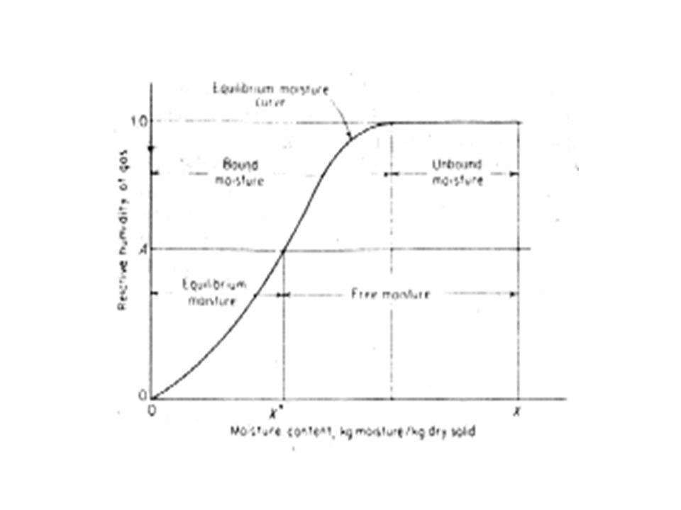 Contoh soal 12.1 Sebuah padatan basah dikeringkan dari kandungan air 80% menjadi 5%, basis basah.