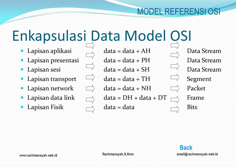 www.rachmansyah.web.id email@rachmansyah.web.idRachmansyah,S.Kom Enkapsulasi Data Model OSI Lapisan aplikasi data = data + AHData Stream Lapisan prese