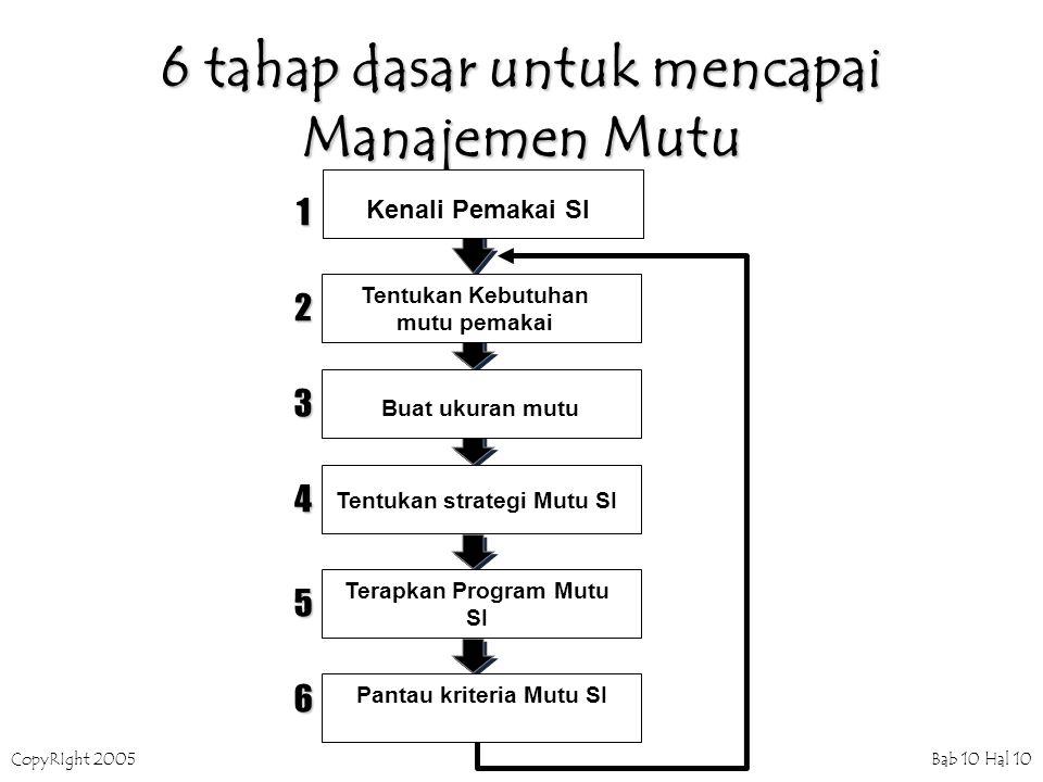 CopyRIght 2005 Bab 10 Hal 10 6 tahap dasar untuk mencapai Manajemen Mutu 1 2 3 4 5 6 Kenali Pemakai SI Tentukan Kebutuhan mutu pemakai Buat ukuran mutu Tentukan strategi Mutu SI Terapkan Program Mutu SI Pantau kriteria Mutu SI