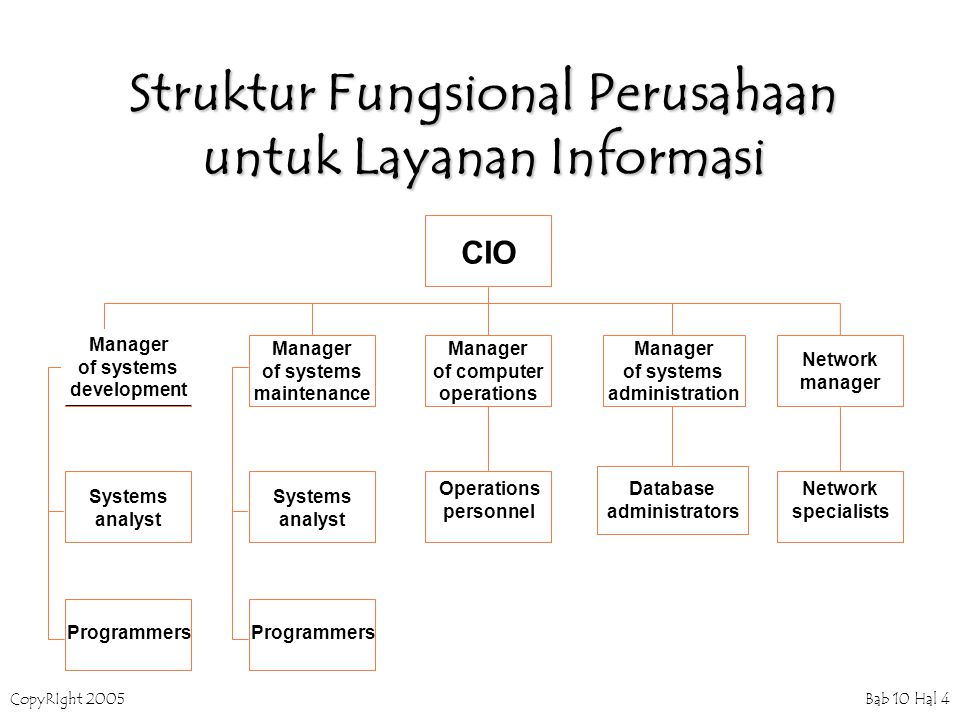 CopyRIght 2005 Bab 10 Hal 4 Struktur Fungsional Perusahaan untuk Layanan Informasi Network manager Manager of computer operations Manager of systems maintenance Manager of systems administration CIO Manager of systems development Systems analyst Systems analyst Operations personnel Database administrators Network specialists Programmers
