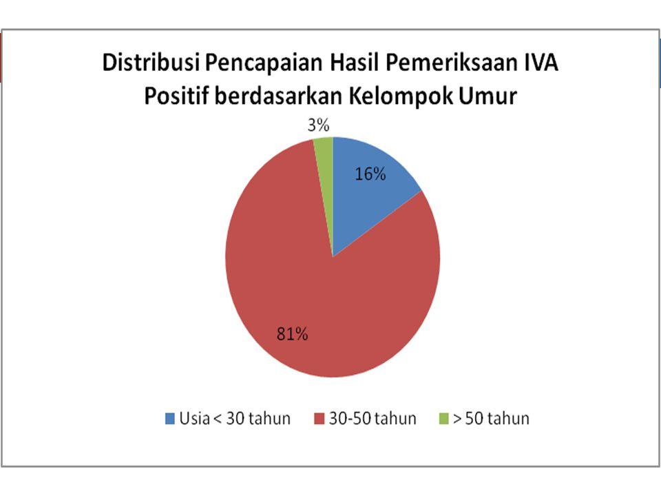 29 TREN PREVALENSI MEROKOK DI INDONESIA TAHUN 1995 - 2011 Sumber: SUSENAS 1995, SKRT 2001, SUSENAS 2004, RISKESDAS 2007*dan 2010*, GATS 2011