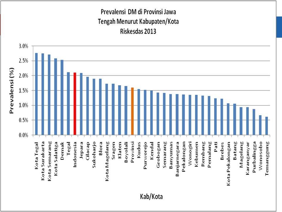 Prevalensi Kanker di Indonesia Riskesdas, 2007