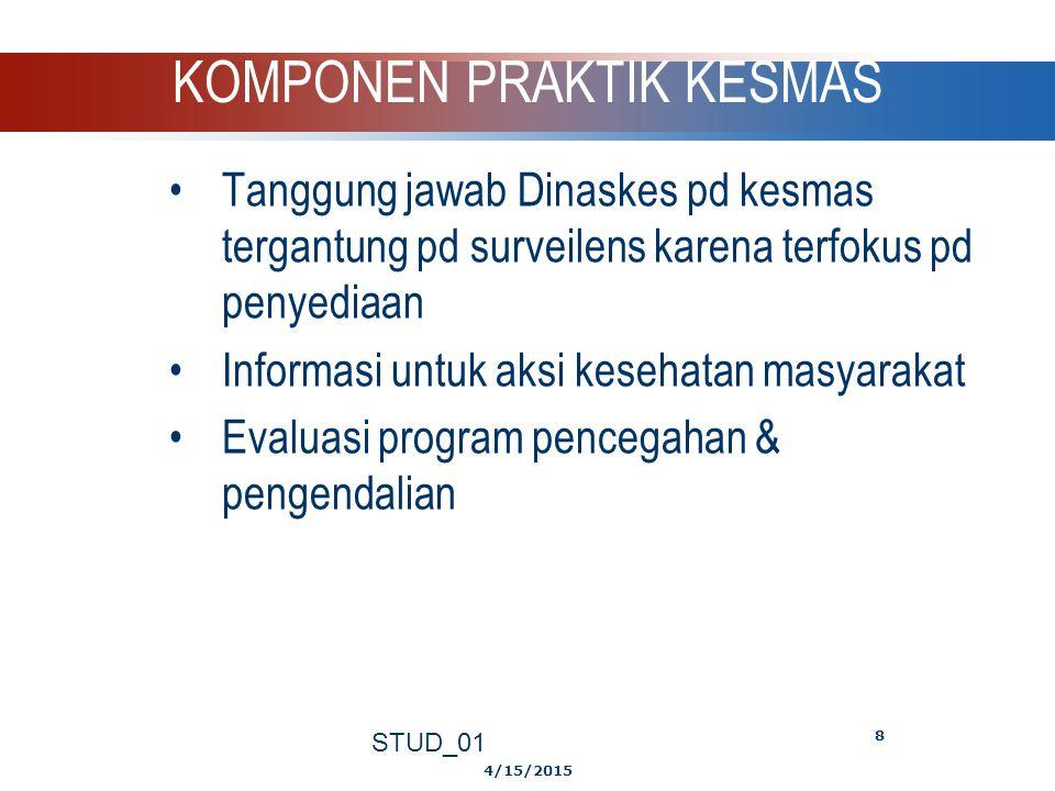 4/15/2015 STUD_01 7 KOMPONEN PRAKTEK KESMAS  Data surveilens berguna utk identifikasi riset & kebutuhan pelayanan kesehatan,  Pada gilirannya memban