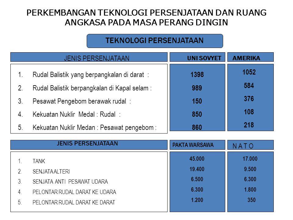PERKEMBANGAN TEKNOLOGI PERSENJATAAN DAN RUANG ANGKASA PADA MASA PERANG DINGIN TEKNOLOGI PERSENJATAAN JENIS PERSENJATAAN UNI SOVYETAMERIKA 1.Rudal Bali