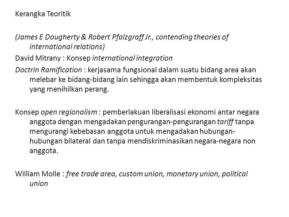 Kerangka Teoritik (James E Dougherty & Robert Pfalzgraff Jr., contending theories of international relations) David Mitrany : Konsep international int
