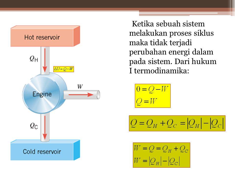 Suatu gas ideal mengalami proses siklus seperti pada gambar P − V di atas.