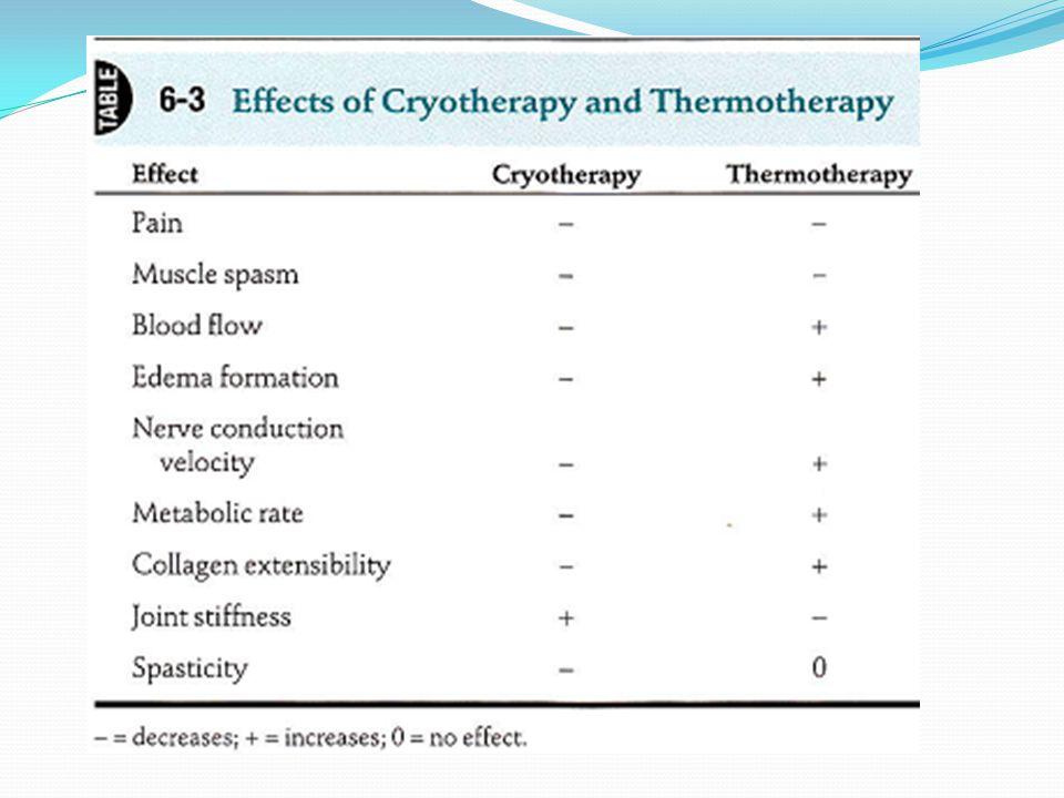 PUSTAKA E.Prentice, William.2009. Therapeutic Modalities for Sport Medicine and Athletic Training.