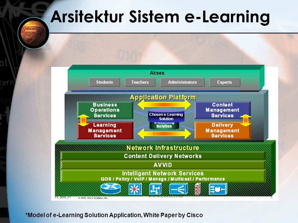 Arsitektur Sistem e-Learning *Model of e-Learning Solution Application, White Paper by Cisco eCommerce: Storefront, Portal, Web Servers, Procurement Messaging & Collaboration eMail, Doc Mgt.