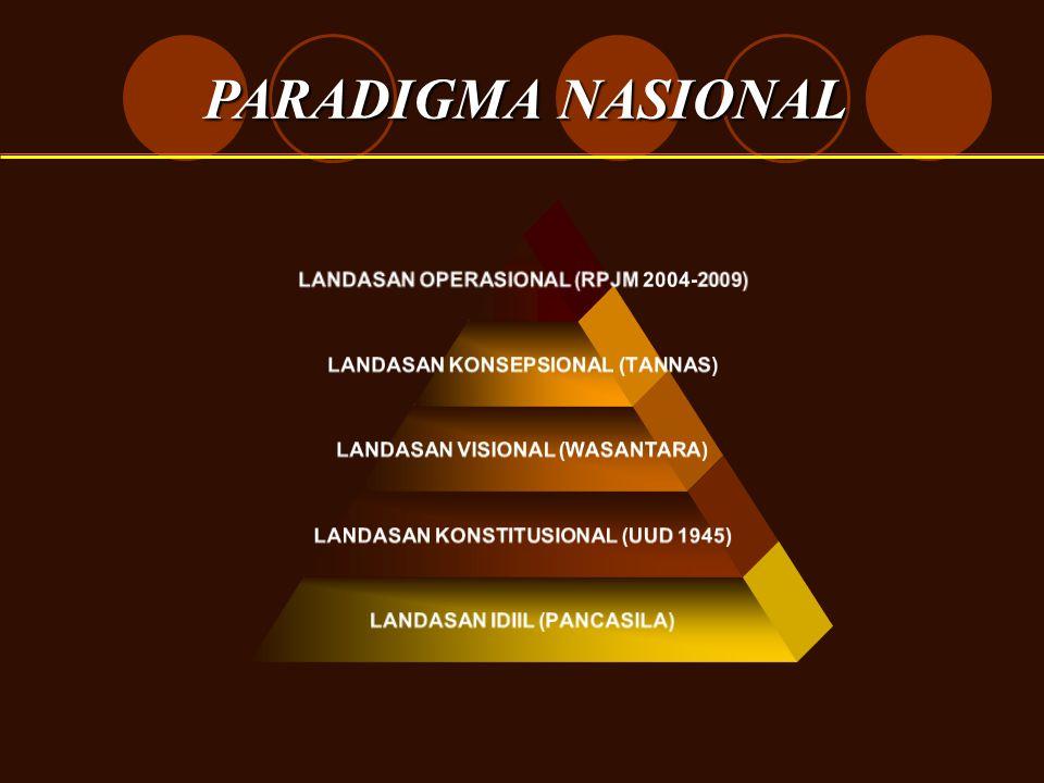 PARADIGMA NASIONAL LANDASAN OPERASIONAL (RPJM 2004- 2009) LANDASAN KONSEPSIONAL (TANNAS) LANDASAN VISIONAL (WASANTARA) LANDASAN KONSTITUSIONAL (UUD 19