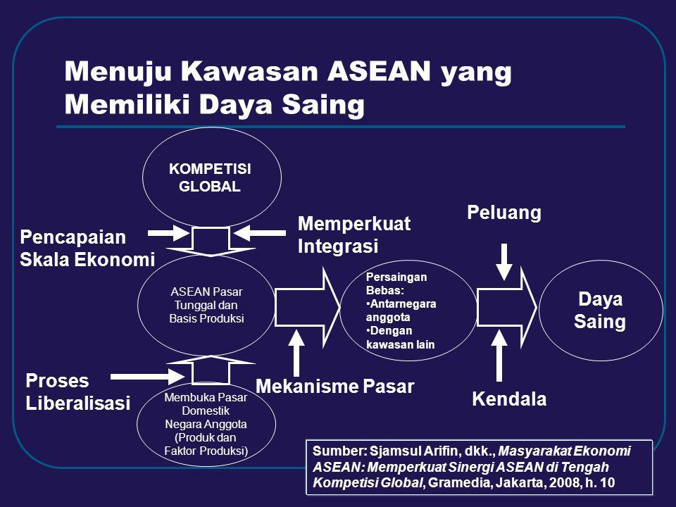 Menuju Kawasan ASEAN yang Memiliki Daya Saing KOMPETISI GLOBAL ASEAN Pasar Tunggal dan Basis Produksi Membuka Pasar Domestik Negara Anggota (Produk da